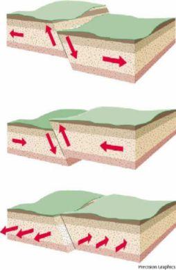 Il existe  trois types de failles: les failles normales (figure N°1), les failles inverses (figureN°3), les failles par coulissage (Figure N°3).