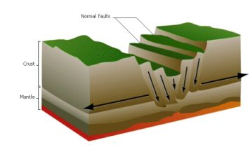 Le rift est un fossé d'effondrement entre deux plaques.