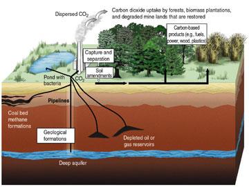 Séquestration du CO2 dans les lacs souterrains