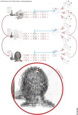 Architecture de l'information muséographique