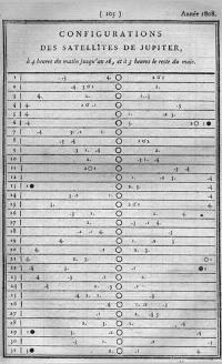 Extrait de la Connaissance des Temps pour 1808