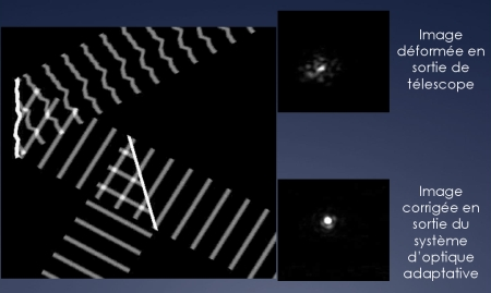 Principes de l'optique adaptative