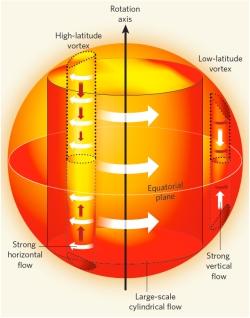 Les mouvements reconstruits à la surface du noyau permettent d'estimer le moment cinétique axial du noyau