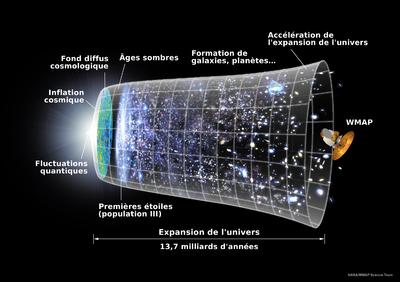 Scénario de l'expansion de l'Univers. La théorie du Big-bang fait toujours la quasi-unanimité au sein de la communauté scientifique.