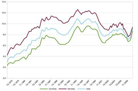 Taux de chômage en France depuis 1976. En vert celui des hommes, en rouge celui des femmes, en bleu le total.